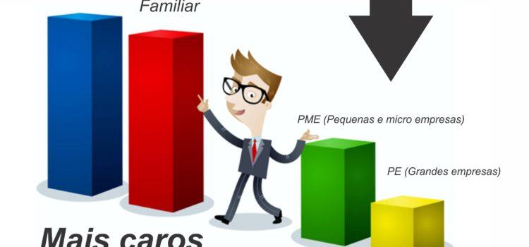 Plano de Saúde mais barato SP | Empresarial, Familiar Individual